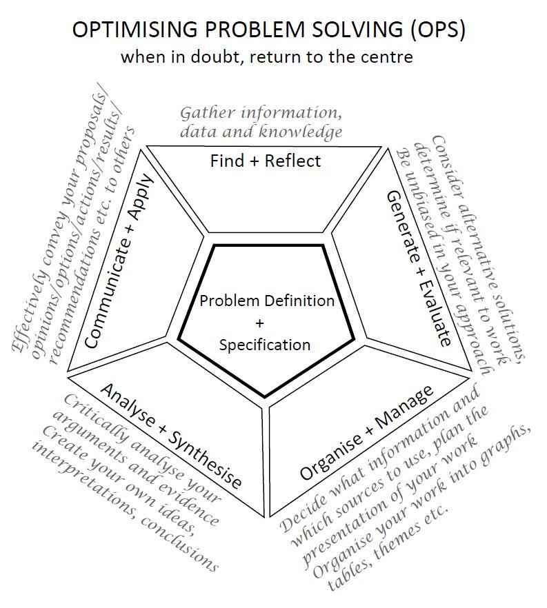 Problem solving vs critical thinking